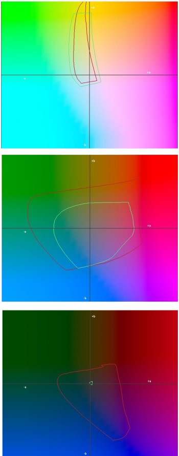 Color gamut difference between a gloss and matte photo paper.