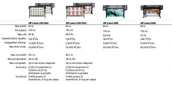 HP Latex Printer Options